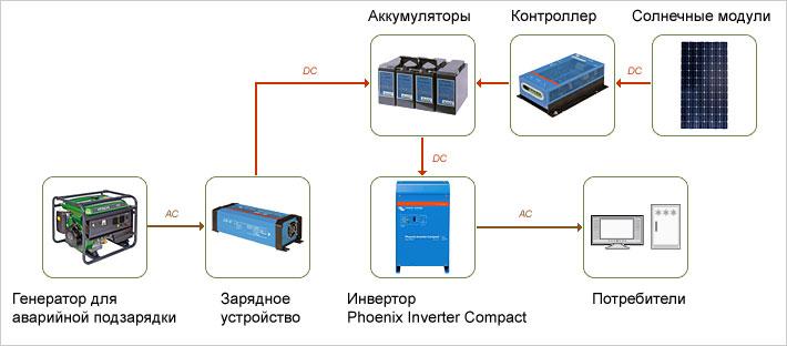 система электроснабжения