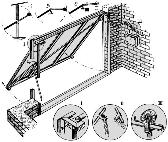 Конструкции подъемно поворотные ворота