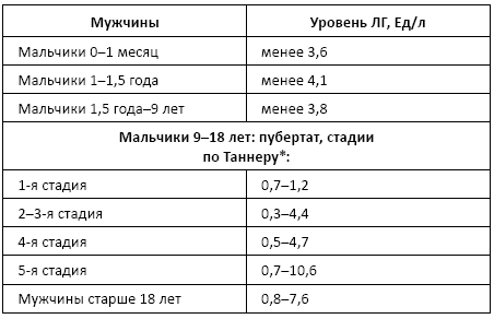 Анализ плазмы крови на содержание антидепрессантов Справка от гастроэнтеролога Цимлянская улица