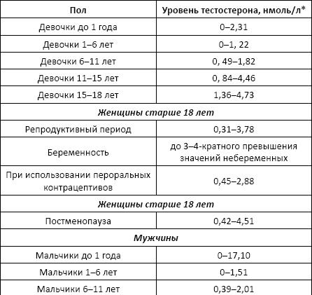 Анализ крови хлориды норма у женщин общий анализ крови с лейкоцетарной формулой с забором 450 руб.москва